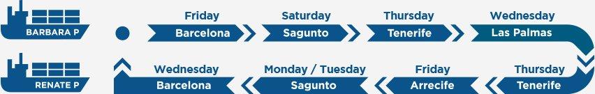 Servicio de transporte semanal a canarias desde barcelona y sagunto